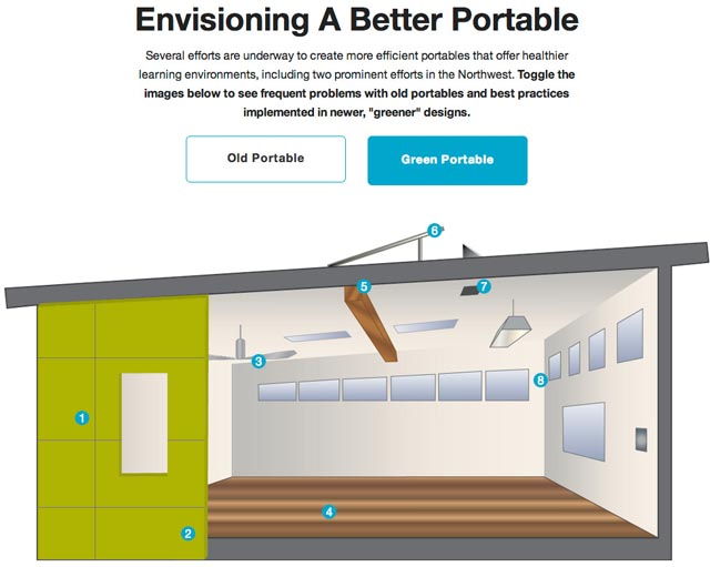 Modular Classroom Dimensions ~ School districts explore solutions for excessive portable